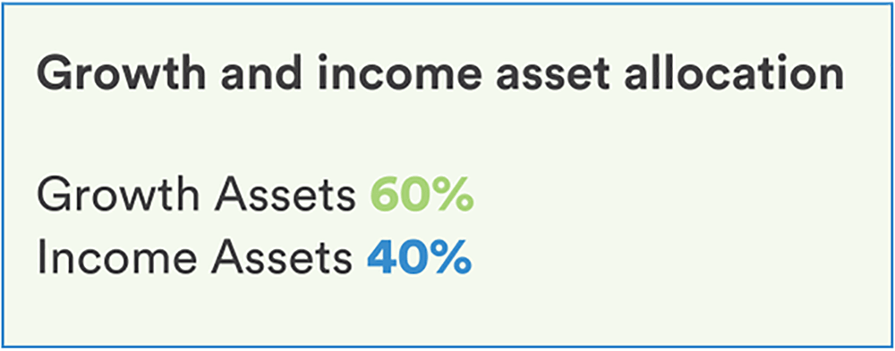 Asset Class Balanced Fund Growth And Income