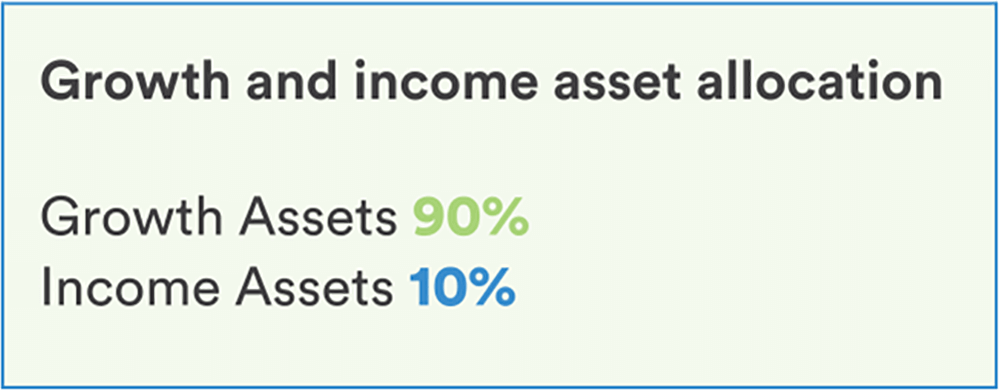 Asset Class Growth Fund Growth And Income