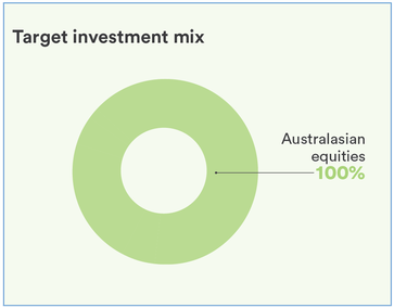 Trans Tasman Share Fund Pie Graph